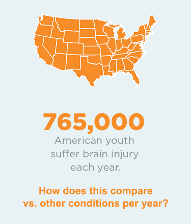 765,000 American youth suffer brain injury each year. How does this compare vs. other conditions per year?