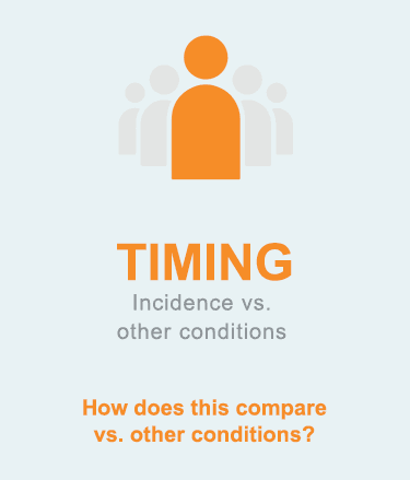 TIMING: Incidence vs. other conditions