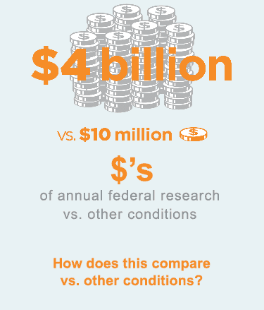 4 billion vs. 10 million: Federally funded HIV/AIDS research annually vs research annually for brain injury in youth.